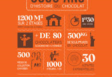 Musée du chocolat Colmar